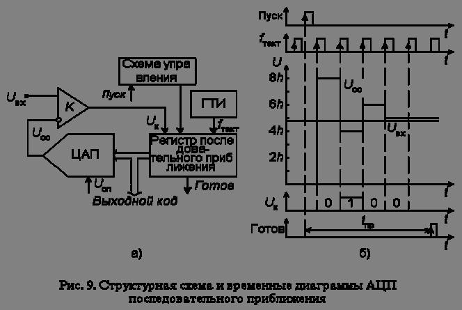 АЦП поразрядного